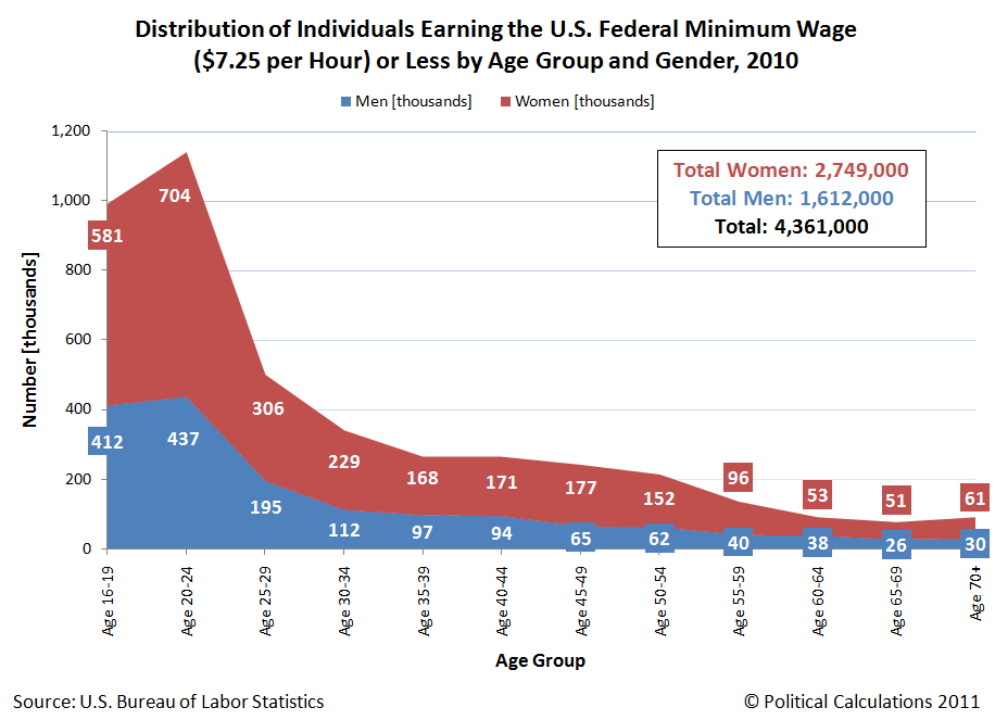 Distribution of Individuals Earning the U.S. Federal Minimum Wage ($7.25 per Hour) or Less by Age Group and Gender, 2010