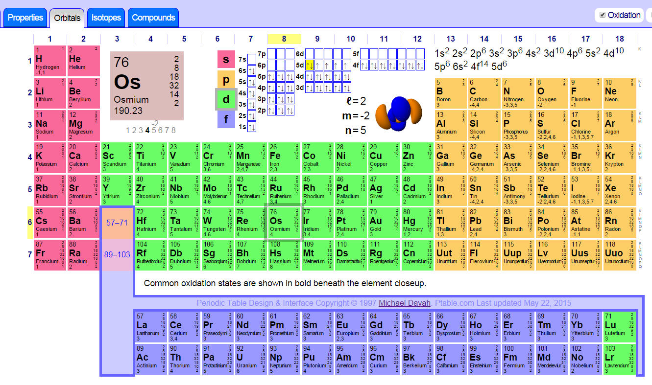 Physicart physics art your periodic table orbitals your periodic table orbitals gamestrikefo Choice Image