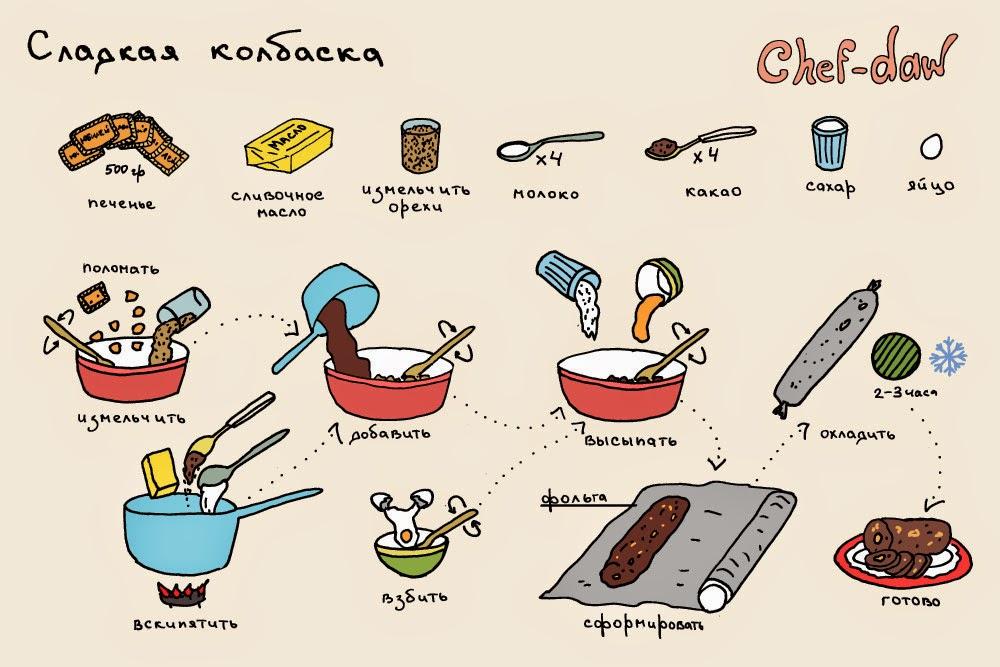 Кулинарные рецепты сладкое