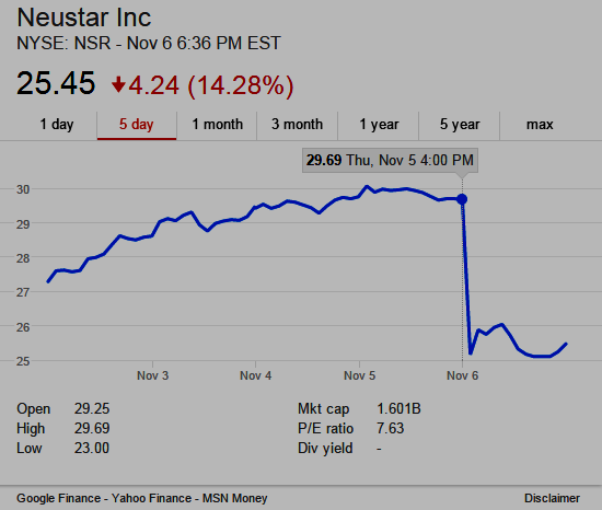 5-day stock chart of Neustar (NYSE:NSR)