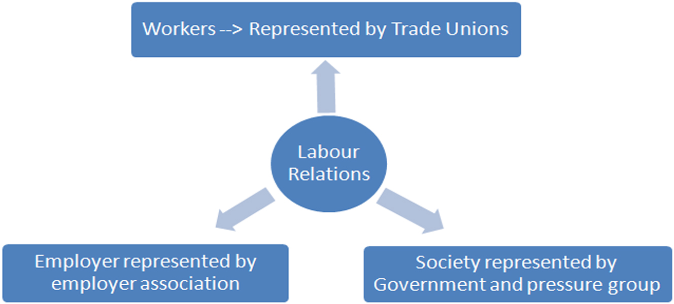 the definition of labor relation in employers and employees The office of labor and employee relations offers counsel and support services to managers and employees on labor/management and employee relations issues about labor relations labor relations services: development of the university's bargaining strategies and proposals labor contract negotiation and administration and.