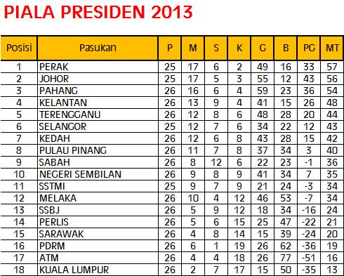 kedudukan terkini carta liga piala presiden 2013 2 may 2013