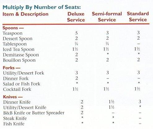 Mark Cutler Design: How to Set a Table