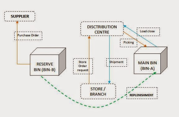 what are inventory models discuss the different types of inventory models The economic order-quantity (eoq)  but requires holding a larger average inventory, which increases storage  operations management models and principles.