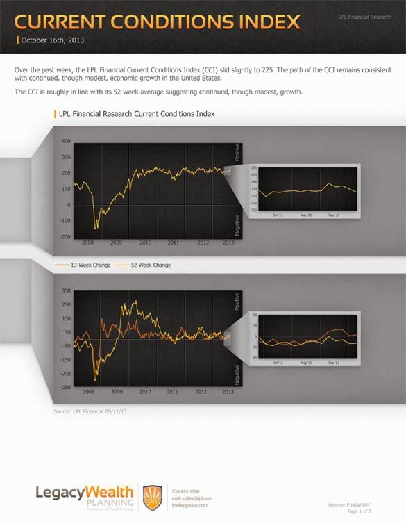 LPL Financial Research - Current Conditions Index - October 16, 2013