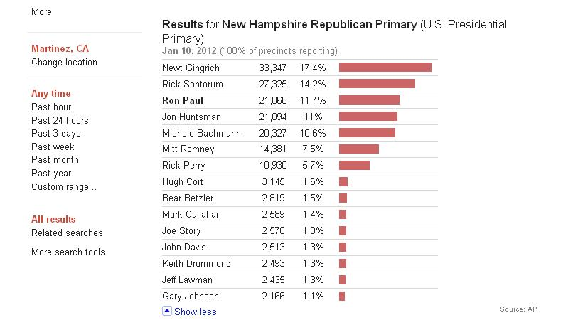 New Hampshire Primary Election Results