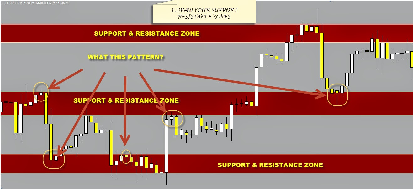 candlestick-pattern-support-and-resistance