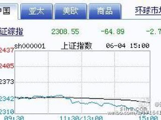 Shanghai Index on June 4th@peterpeng210.blogspot.com