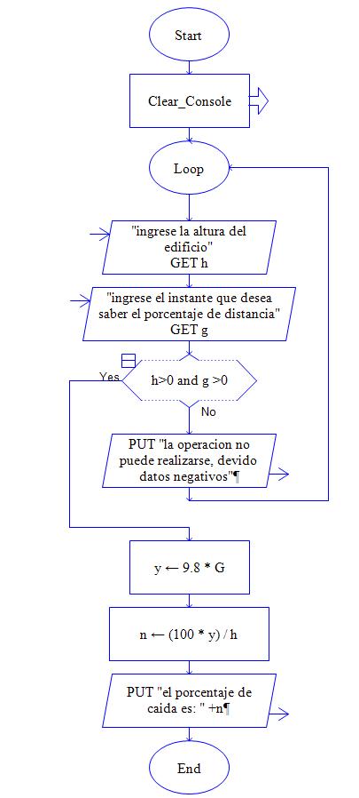 Diagramas de flujo en este diagrama de flujo se logra calcular el porcentaje de cada de un objeto cualquiera en cierto tiempo determinado porcentaje ccuart Image collections