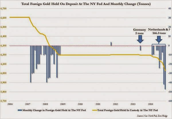 Gold Held In NY Fed Vault Drops To Lowest In 21st Century After Biggest Monthly Withdrawal Since 2001
