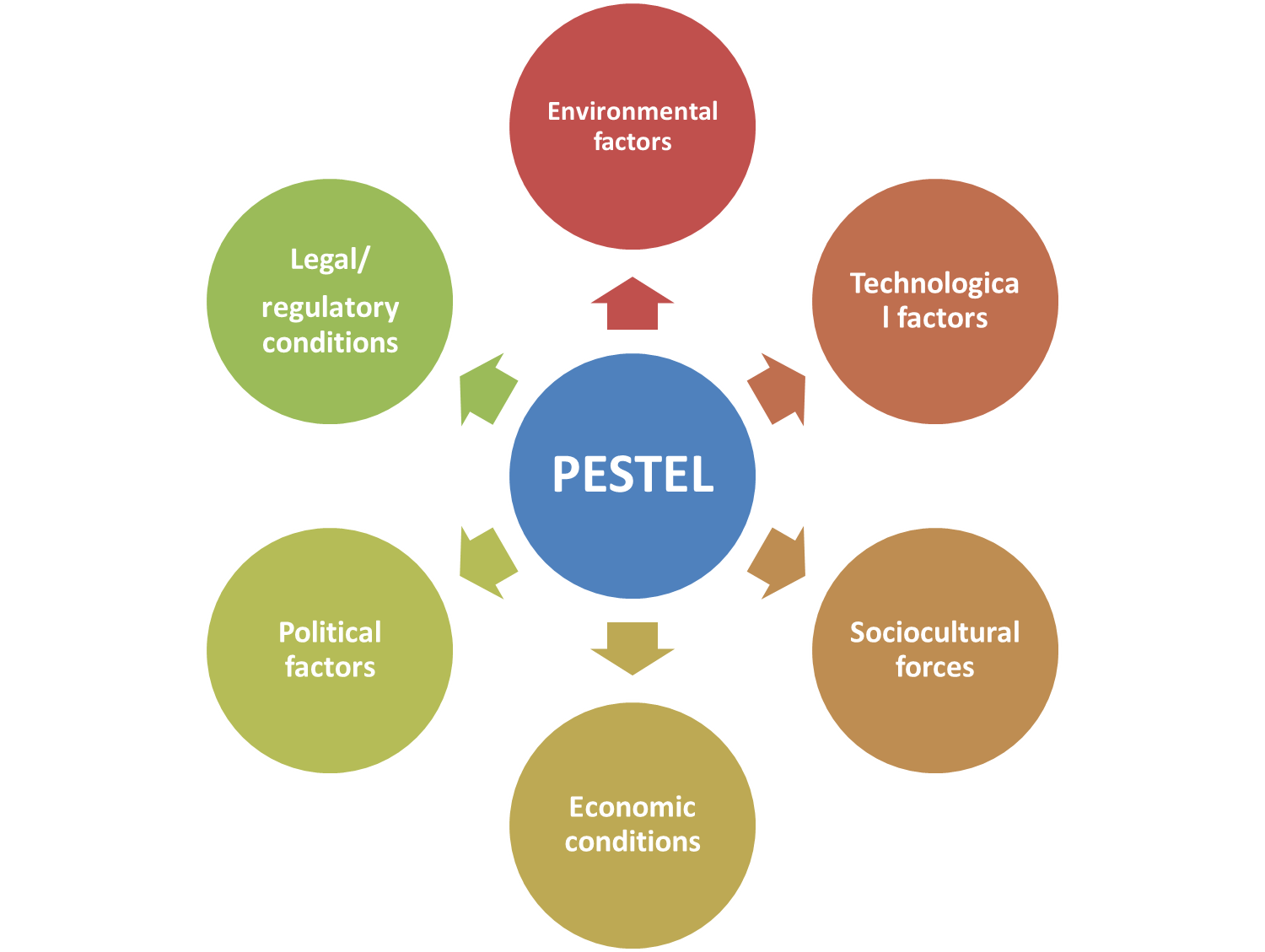 strategic management and pestle analysis Social-technological (pest) analysis is more challenging to conduct in order to be useful in practice meanwhile, when students in business studies learn and apply pest analysis, more often than not, they ignore the systemic aspect of the technique as propounded in strategic management textbooks as a result, the.