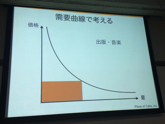 需要曲線と出版