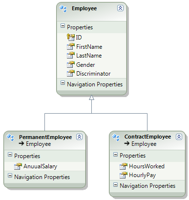 Table Per Hierarchy inheritance in entity framework