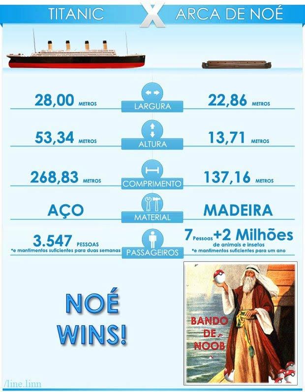 titanic x arca de noé, atea, comparações