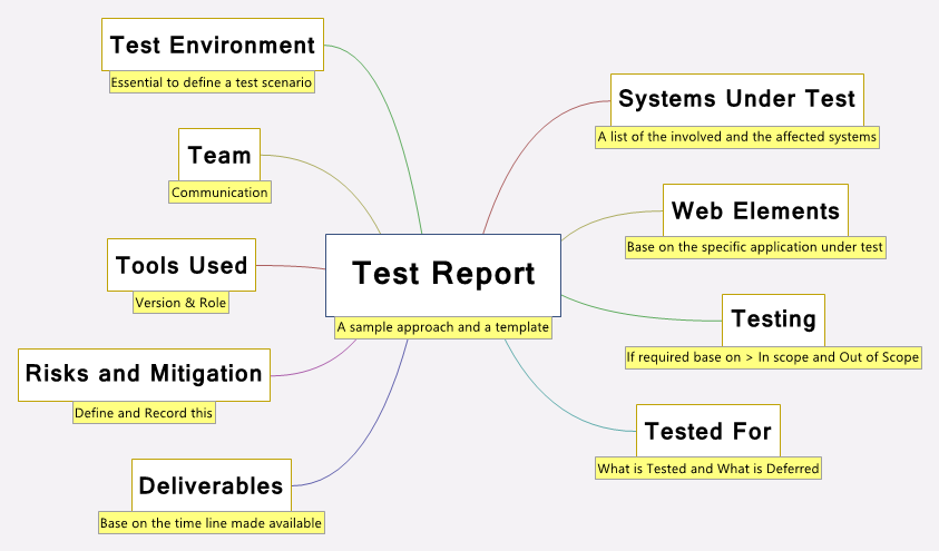 Chronicles Of Testing An Approach to Test Reporting – Test Report Template