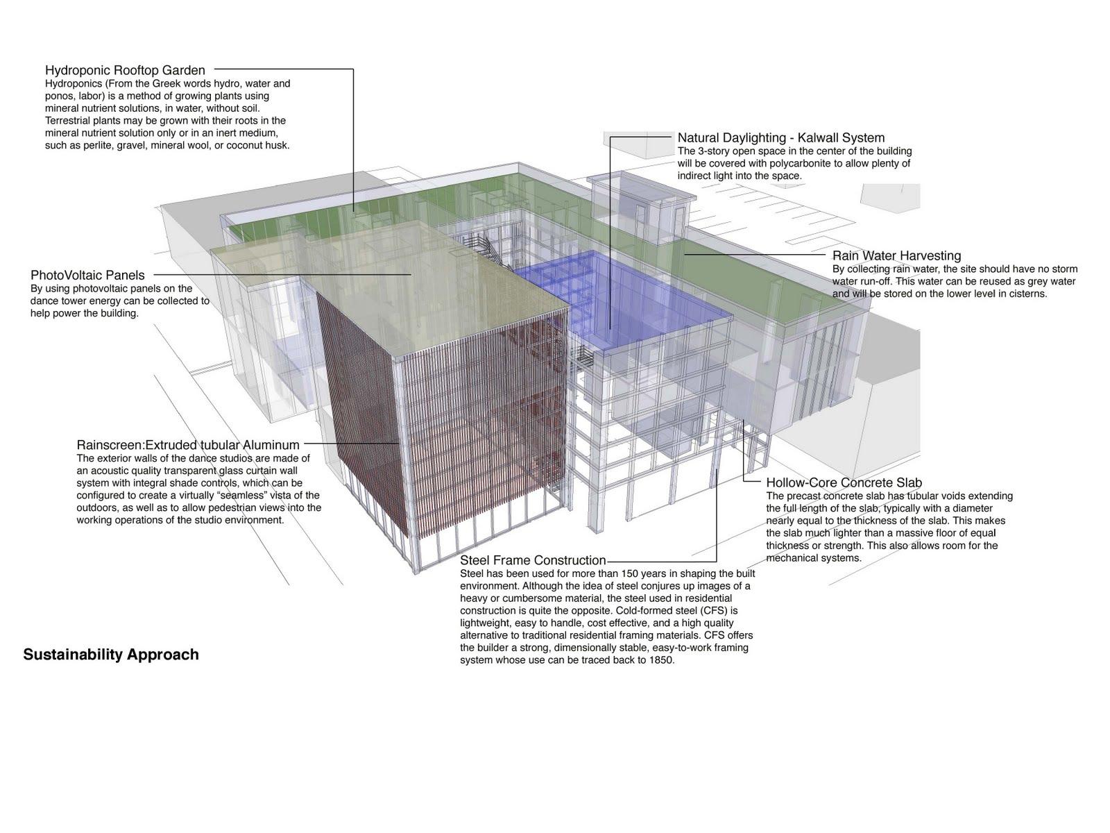 Architecture.Urban Design.Dance: Current Work