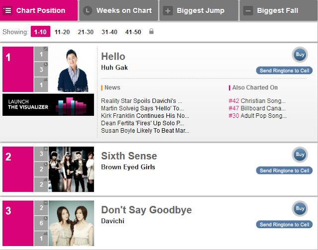CHART LAGU KOREA TERBARU 2011 K Pop Billboard ~ Cari disini