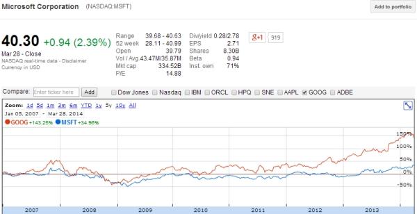 Co lepsze - Microsoft czy Google od 2007?