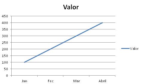 Como colocar títulos nos gráficos do Excel