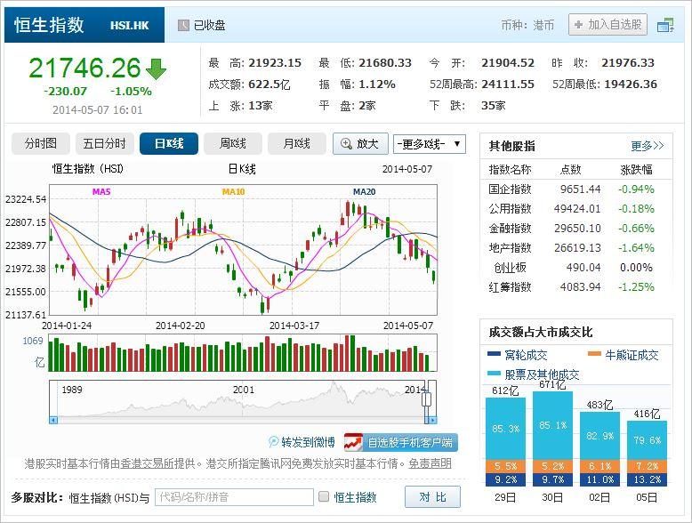 中国株コバンザメ投資 香港ハンセン指数20140507