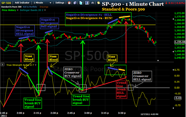 7 minute trading strategy uitleg