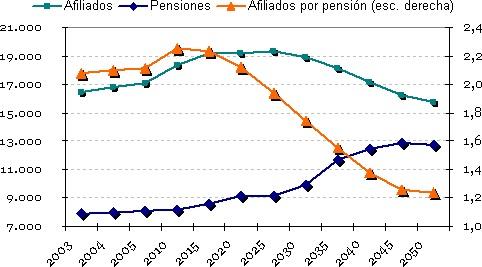 tasa-afiliados-por-pensionista