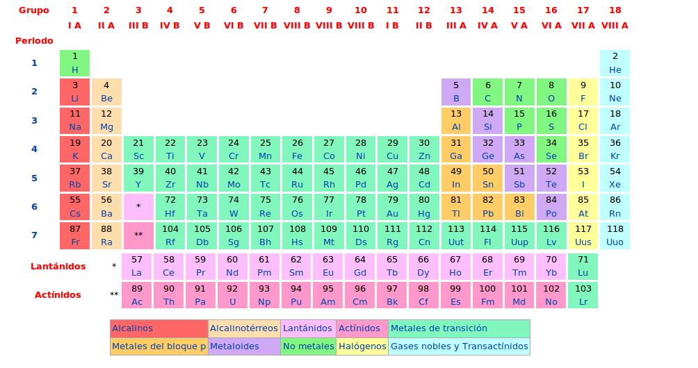 Metodo de la ciencia tabla periodica la tabla peridica de los elementos clasifica organiza y distribuye los distintos elementos qumicos conforme a sus propiedades y caractersticas urtaz Choice Image