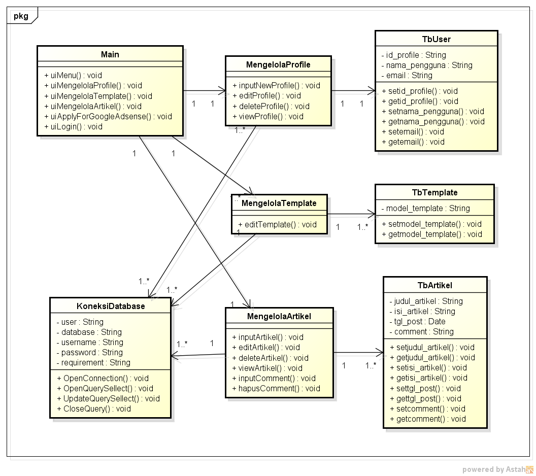 cultures of indonesia  class diagram blogin software engineering  a class diagram in the unified modeling language  uml  is a type of static structure diagram that describes the structure of a