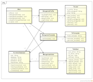 Cultures of indonesia class diagram blog class diagram blog ccuart Image collections