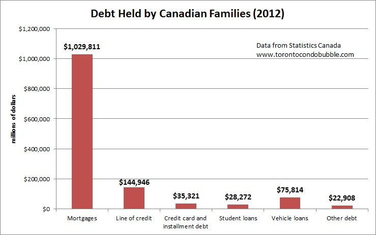 canadian debt composition 2014