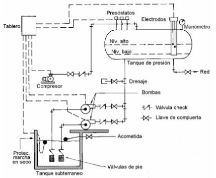 Instalaciones sanitarias sistemas de bombeo for Equipo hidroneumatico
