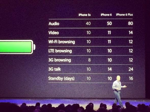 iPhone 6 and Plus battery
