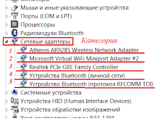 """В какатегории  """"Сетевые адаптеры"""" как правило находятся  модули беспроводной и проводной связи Wi-Fi(1,2), Bluetooth(4,5) и Ethernet(3) (проводной интернет). Если в этом списке нету Wi -Fi значит на адаптер Wi-FI не установлен драйвер."""
