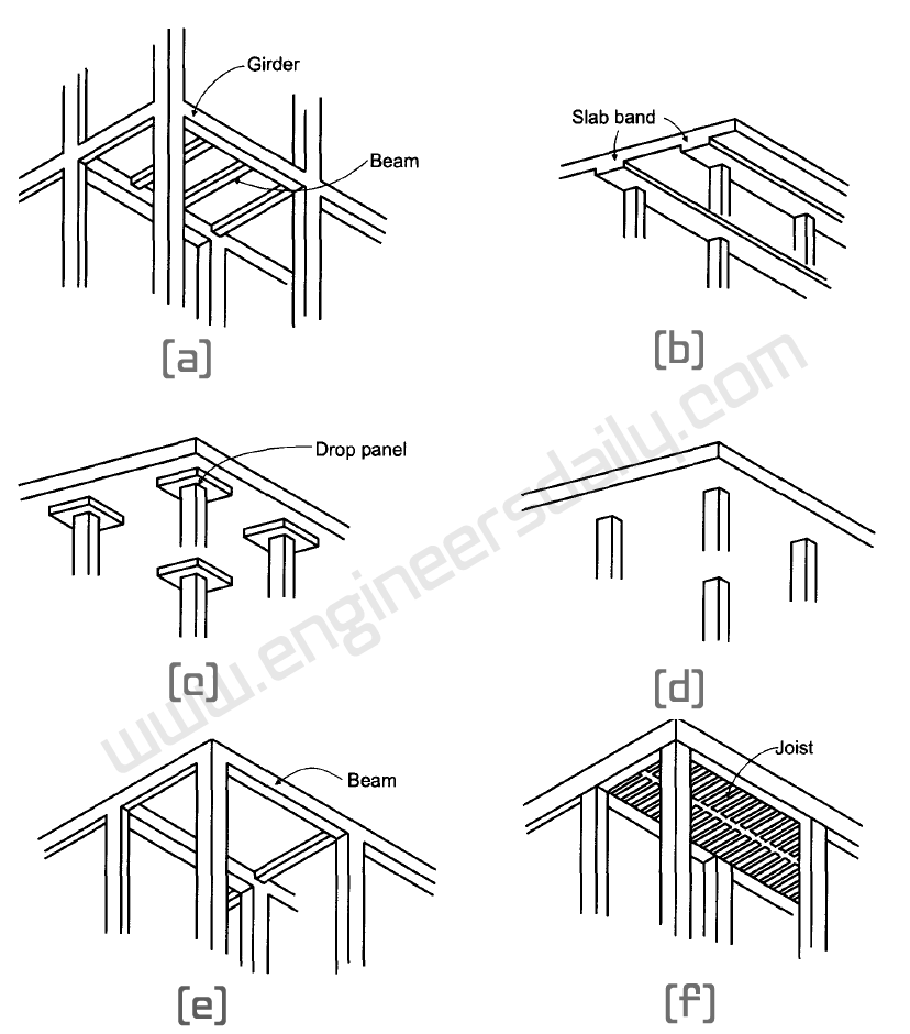 Floor systems in reinforced concrete buildings: a) slab-beam-and-girder floor; b) slab bands; c) flat slab; d) flat plate; e) slab with beams; f) joist floor.