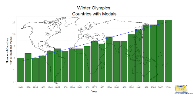 winter olympics number of medal countries