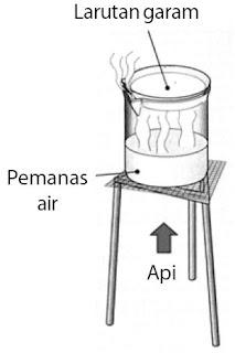 Praktikum Pembuatan Garam Natrium Klorida