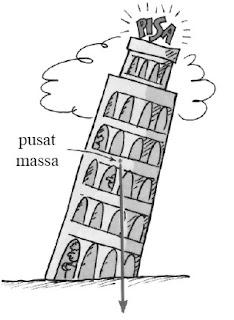 Letak titik pusat massa menara Pisa masih berada di dalam alasnya sehingga menara tetap dalam keadaan stabil.