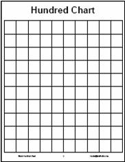 It's just a graphic of Clever Printable Blank Hundreds Chart