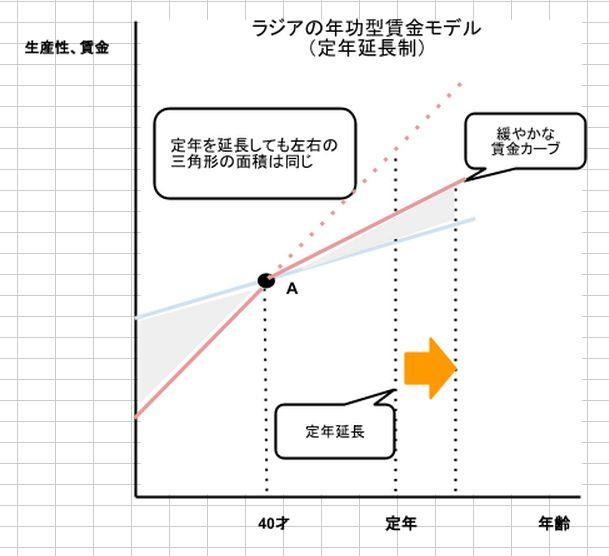 ラジアの年功型賃金モデル(定年延長制)
