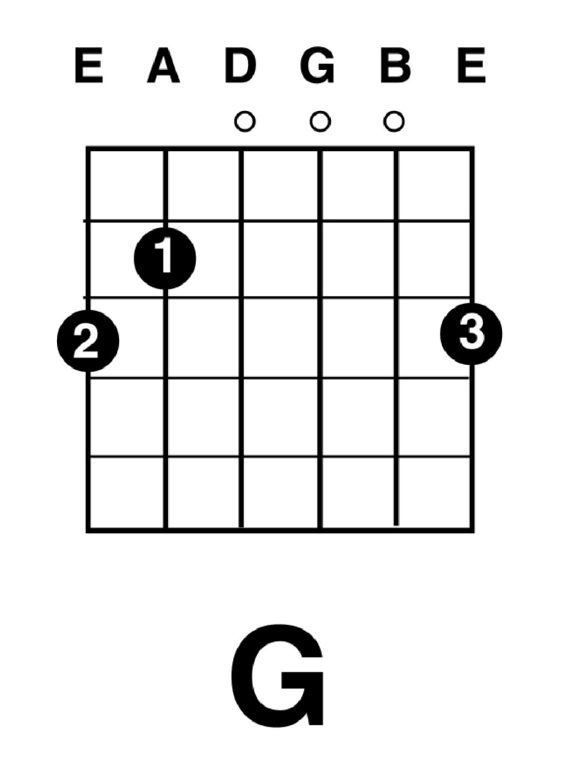 Beginning guitar the 1st string a few more chords g major like c major is an extremely popular chord it starts off forms the basis for thousands of songs consider night moves by bob seger hexwebz Choice Image