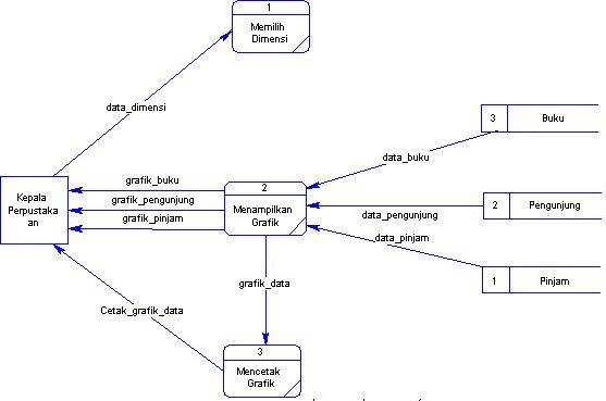 Dunia database dfd level 1 adalah gambaran lebih detail dari dfd level 0 berikut adalah dfd level 1 dari sistem informasi eksekutif perpustakaan ccuart Image collections