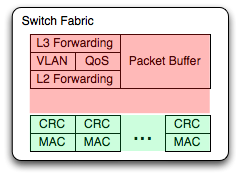 Switch fabric showing CRC checked at ingress and discarded