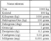 Tabel ukuran berat standar internasional