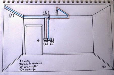 Luis el electricista - Enchufe y interruptor ...