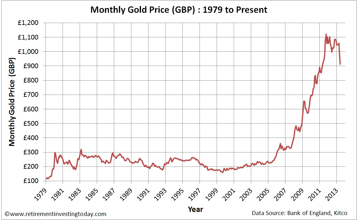 Monthly Gold Prices in £'s