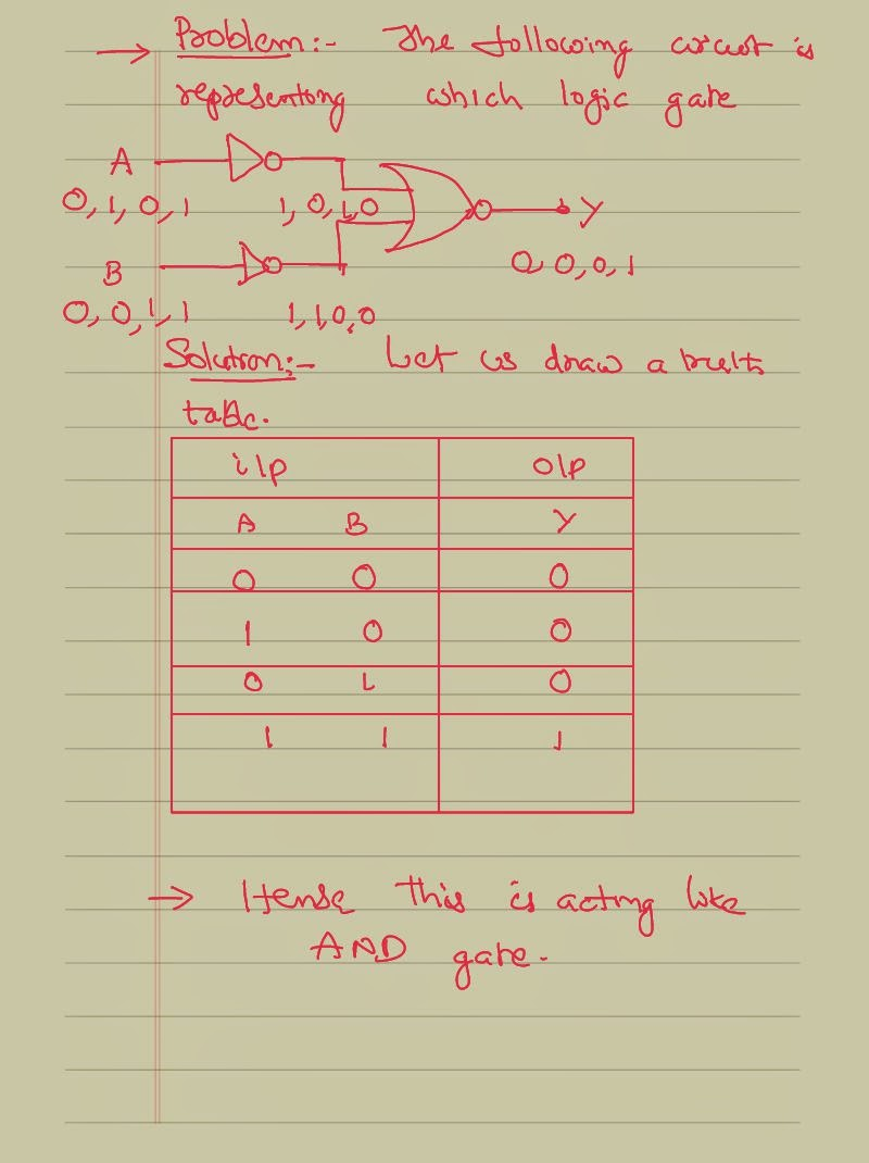 Solving Problems On Logic Gates Concepts Iit Jee And Neet Physics Gate Circuit Into An Or A Simple Digital Is Given Who Consisting Of Different We Would Like To Know The Possible Output Values For
