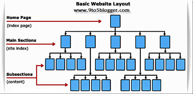 Best SEO Optimized Website Layout
