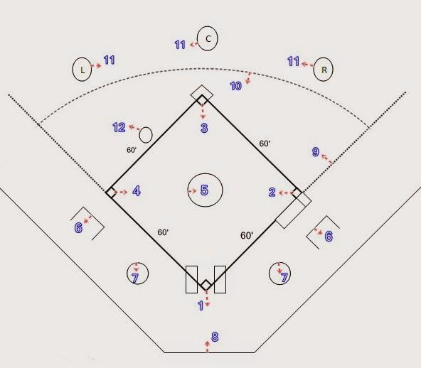 http://blog-nya-newbie.blogspot.com/2015/03/mengenal-9-posisi-pemain-bertahan.html