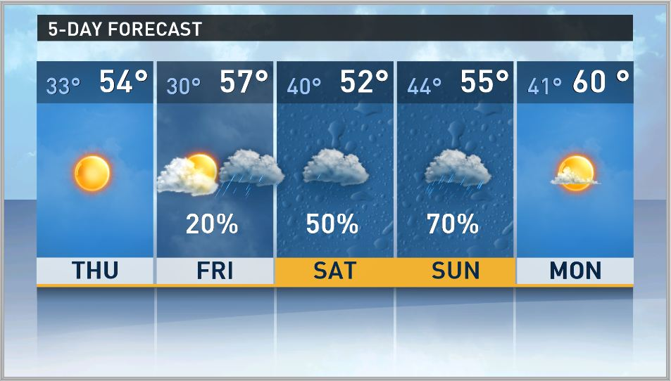 The 5 Day Forecast For March 20 2013 For Columbia Sc Image Credit Wltx Tv