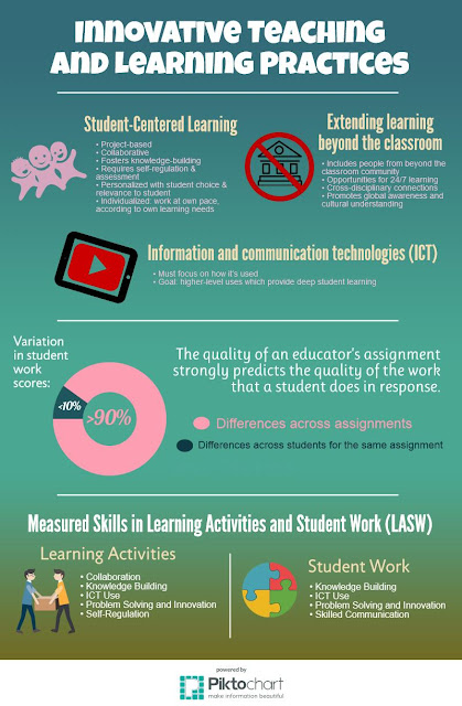 Innovative Teaching and Learning Infographic